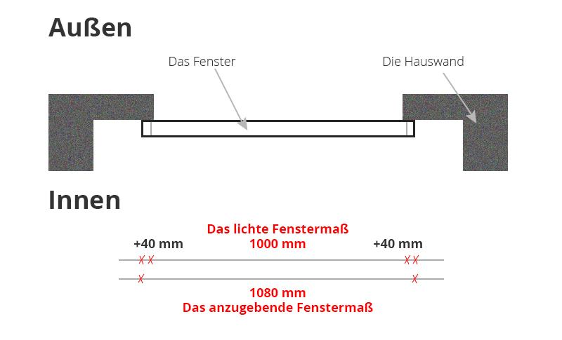Kunststofffenster Pvc Fenster Richtig Ausmessen